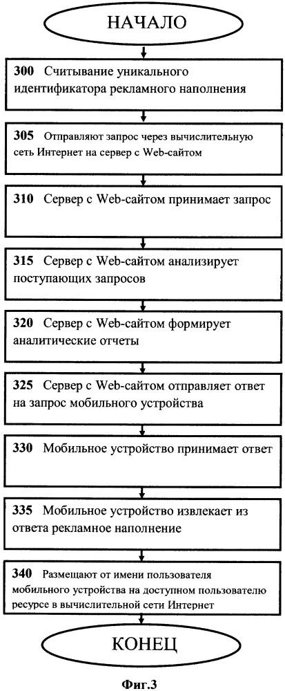 Способ распространения рекламного контента посредством технологий nfc-меток и qr-кода