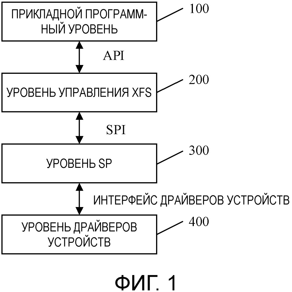 Архитектура стандарта cen/xfs на основе операционной системы linux и способ ее реализации