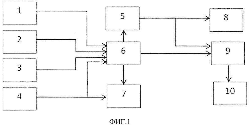 Автоматизированная система взрывопожарной безопасности на основе газового контроля