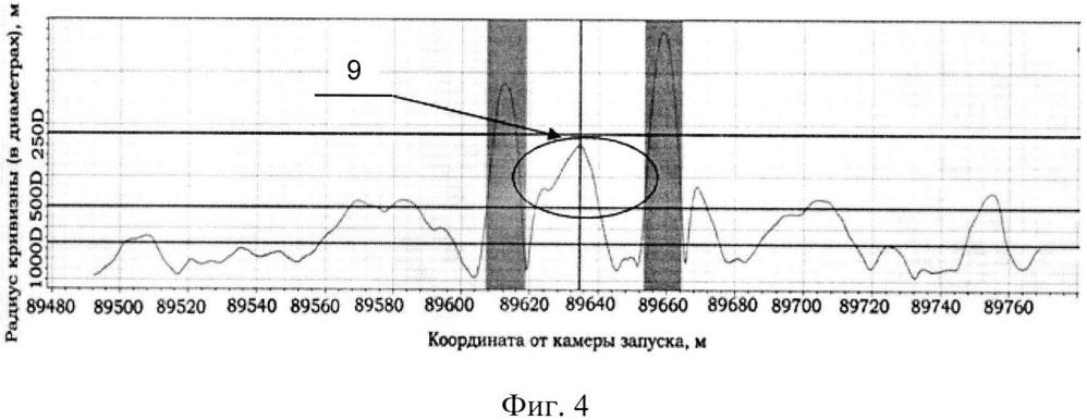 Способ выявления геодинамических зон, пересекающих магистральные трубопроводы