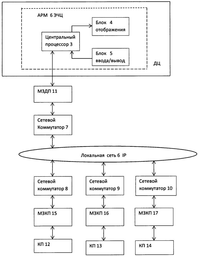 Система для управления устройствами электроснабжения объектов телемеханики на железнодорожном транспорте