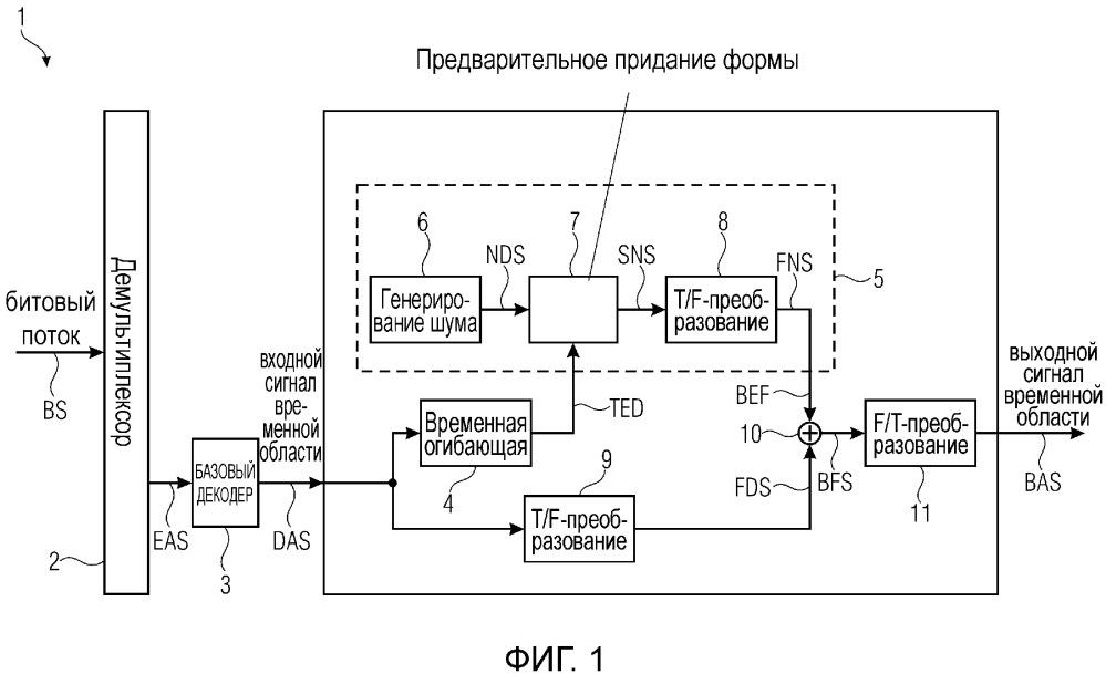 Расширение полосы пропускания аудио посредством вставки шума с предварительно приданной формой по времени в частотной области