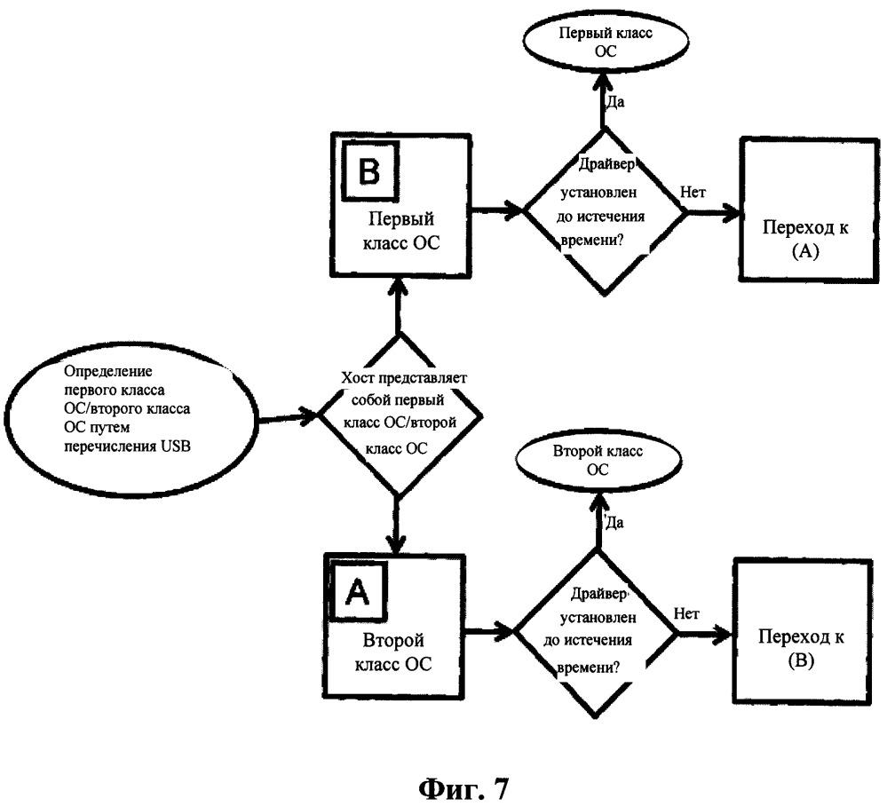 Способ установки драйвера для эмуляции сетевой карты