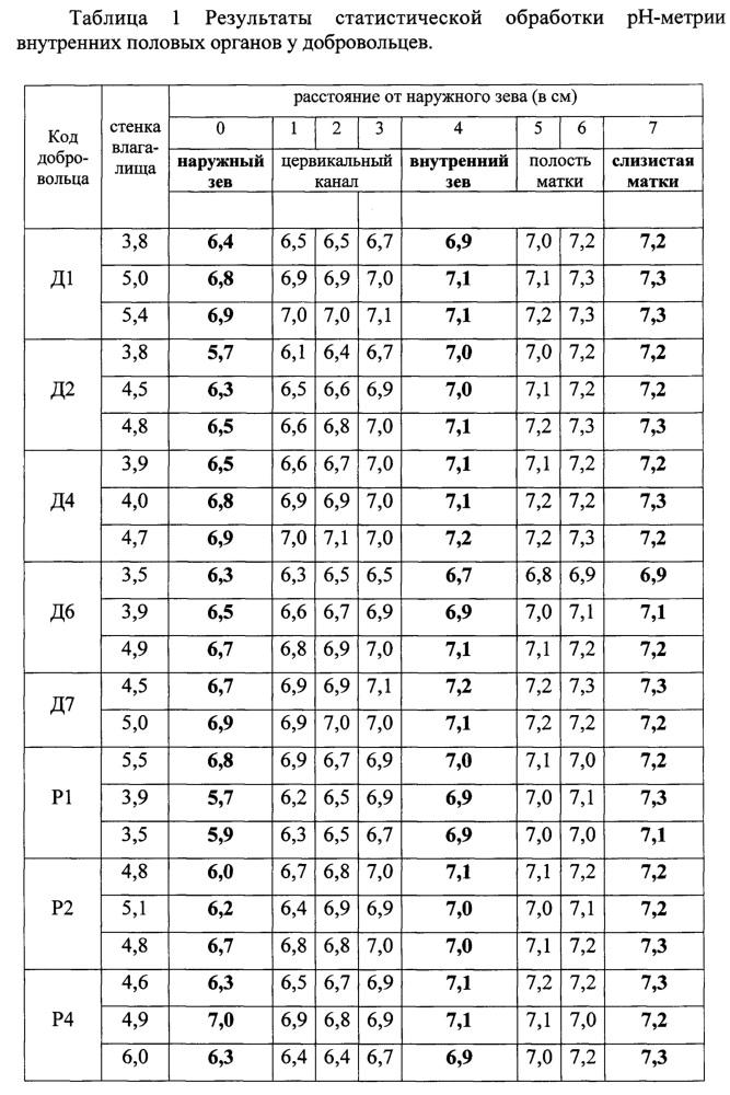 Способ оценки кислотно-щелочного состояния женских половых органов (варианты)