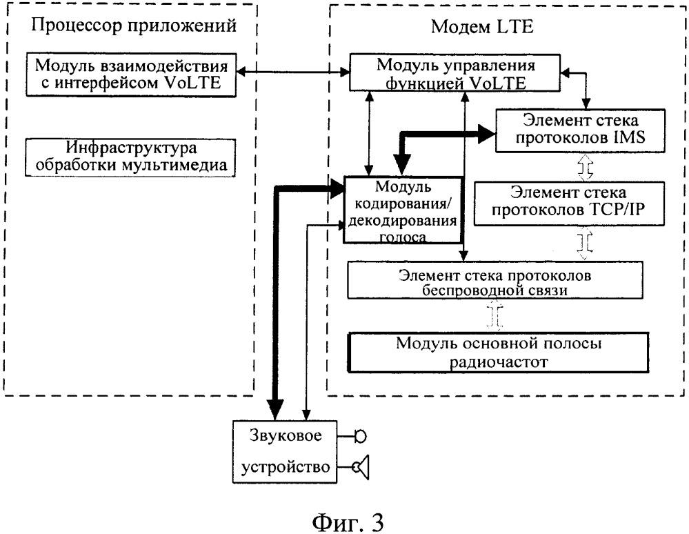 Процессор связи, способ реализации volte, мобильный терминал, карта данных