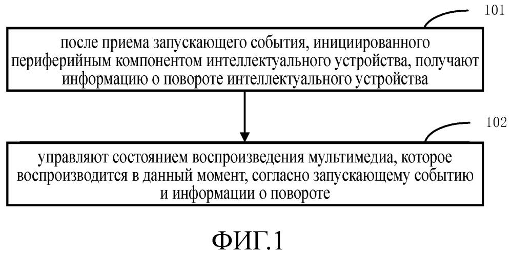 Способ и устройство для управления состоянием воспроизведения