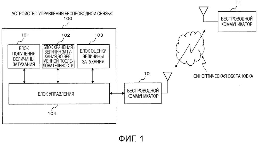 Устройство и способ управления беспроводной связью в системе управления беспроводной связью и устройство беспроводной связи