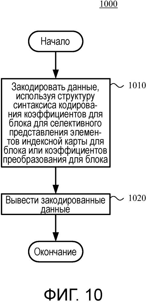 Характеристики режима индексной карты основных цветов для кодирования и декодирования видео и изображения