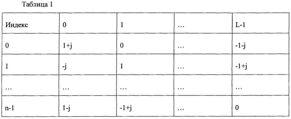 Способ передачи данных с многопользовательским множественным доступом с кодовым разделением и соответствующие передатчик и приемник