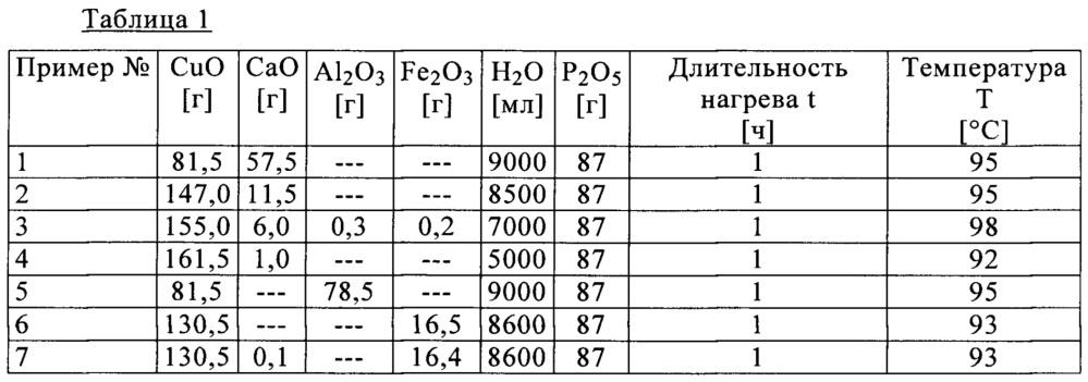 Легированный гидроксид-фосфат меди(ii), способ его получения и его применение