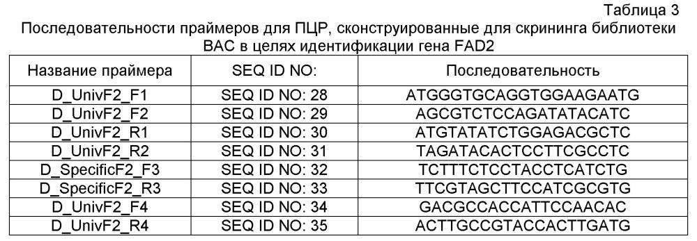 Сконструированная способами инженерии платформа для встраивания трансгена (etip) для нацеливания генов и стэкинга признаков
