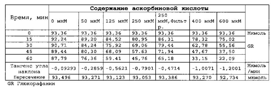 Композиции, содержащие сульфорафан или предшественник сульфорафана и экстракт или порошок молочного чертополоха