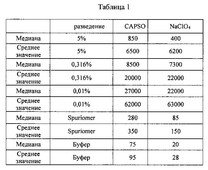 Мультиплексные анализы на основе аптамеров