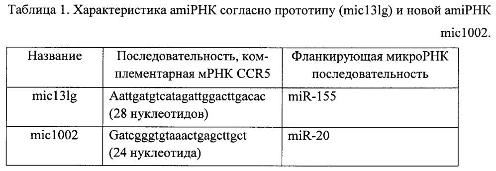Генетические конструкции и их смеси для антивич терапии