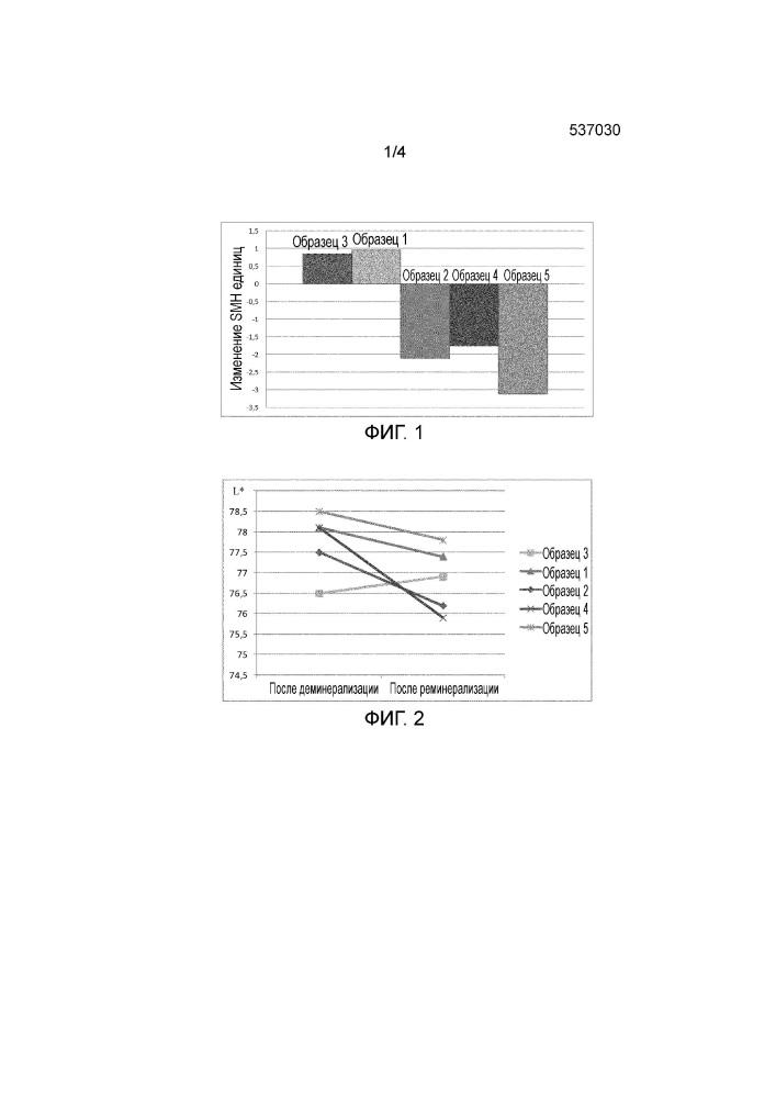 Поверхностно-прореагировавший карбонат кальция для реминерализации и отбеливания зубов