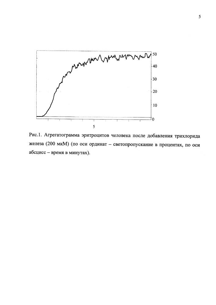Способ оценки агрегационной способности эритроцитов
