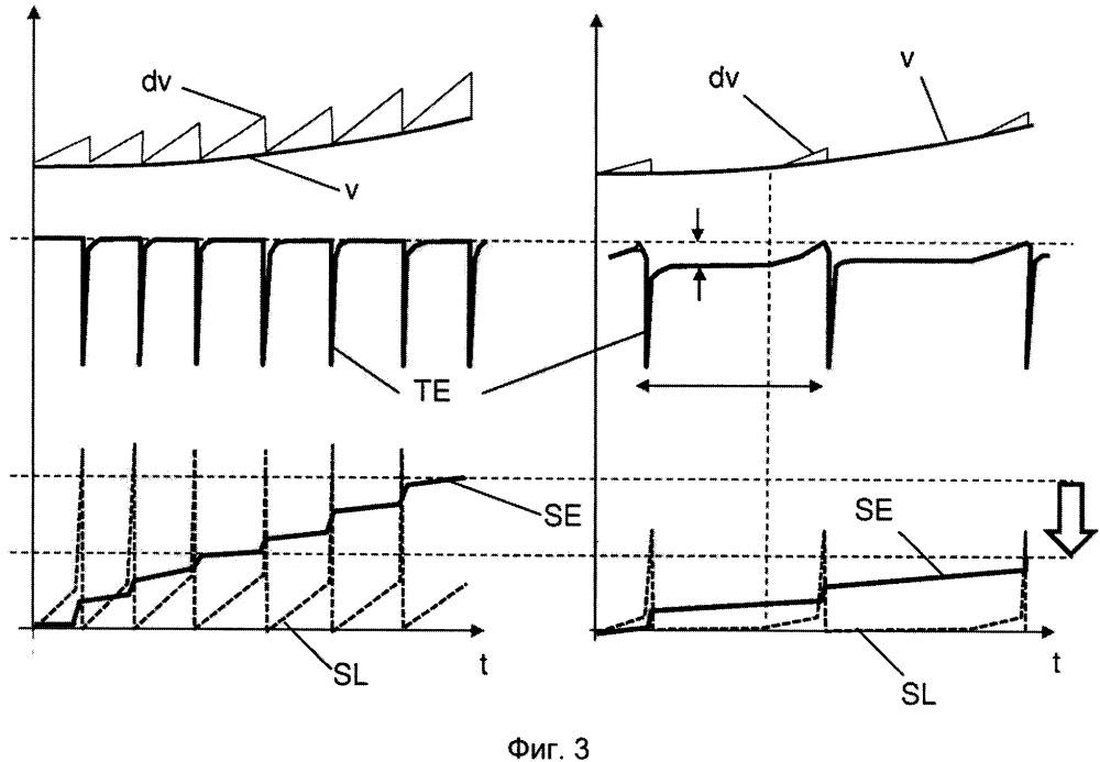 Эксплуатация рельсового транспортного средства с управлением и/или регулированием силы тяги между колесом и ходовым рельсом