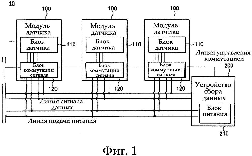 Система сбора данных