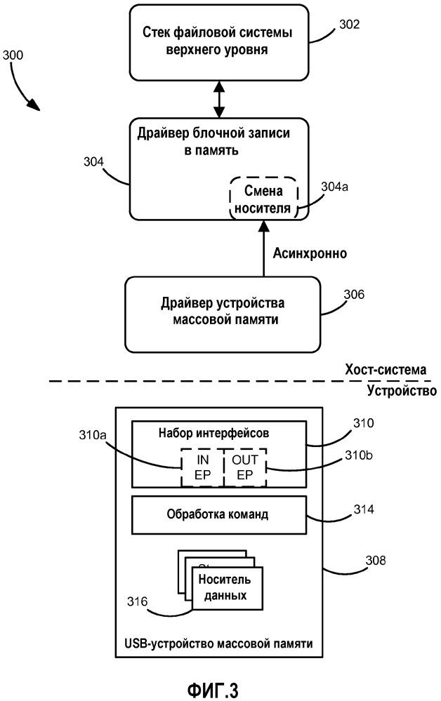 Системы и способы для обнаружения хостом возможности асинхронного уведомления usb