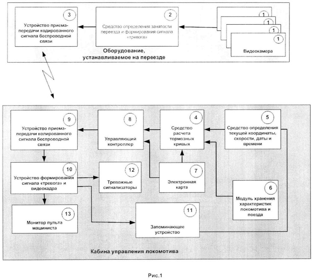 Система удаленного контроля и информирования машиниста о занятости железнодорожного переезда