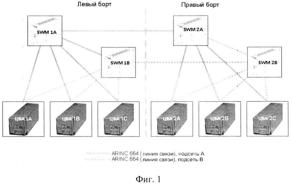 Интегрированная вычислительная система самолета мс-21