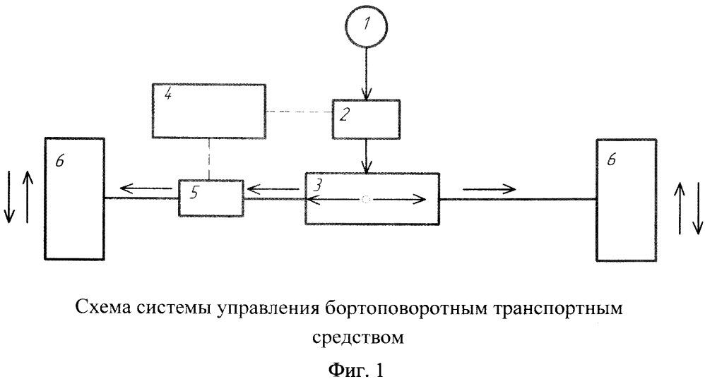 Система управления бортоповоротным транспортным средством
