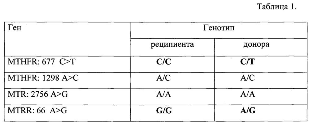 Способ определения гемопоэтического химеризма при исследовании однонуклеотидных полиморфизмов генов mther: 677, mther: 1298, mtr: 2756, mtrr: 66