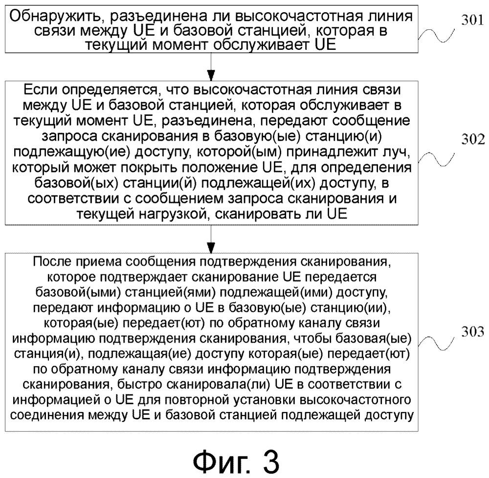 Способ и оборудование обработки для реализации высокочастотной связи и устройство