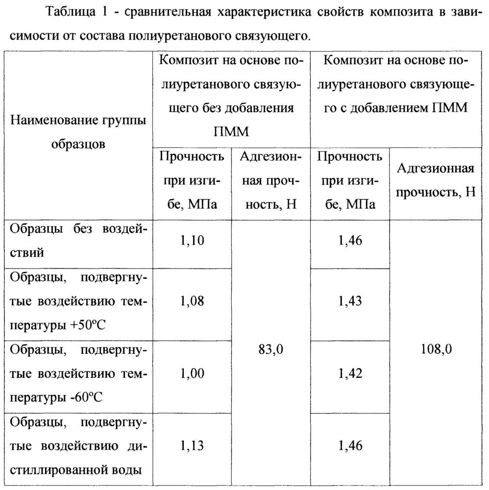 Полиуретановое связующее для армированных минерал-полимерных композитов и способ его получения