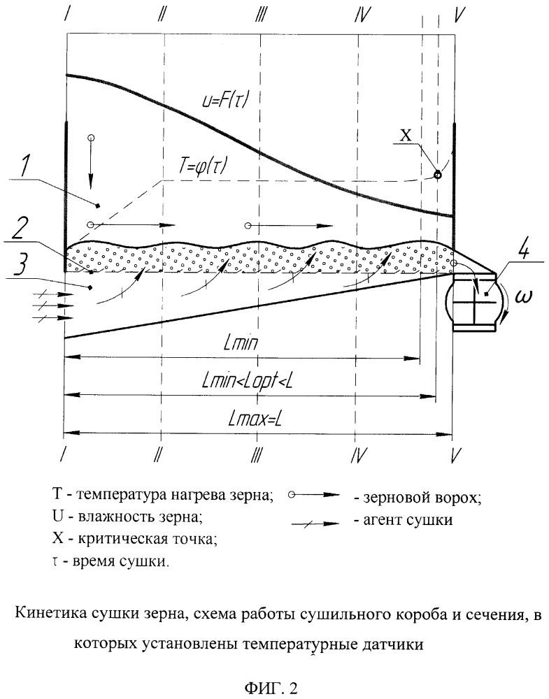 Способ автоматизации управления экспозицией сушки зерна в высокотемпературных сушилках и устройство для его осуществления