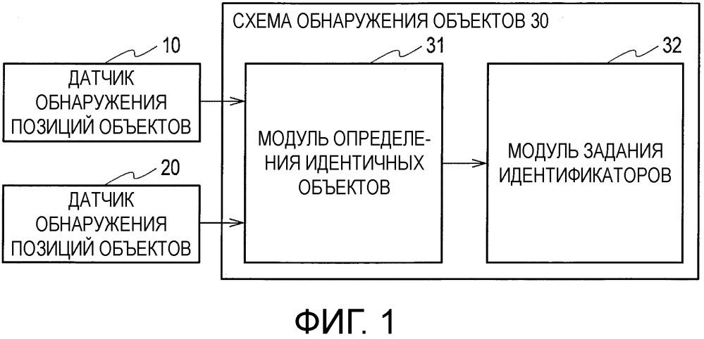 Способ обнаружения объектов и устройство обнаружения объектов