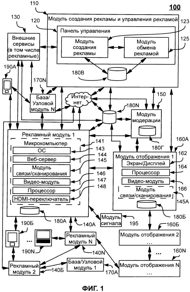 Система и способ для отображения рекламных материалов