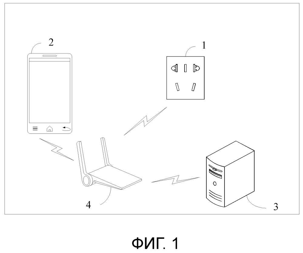 Способ, устройство и система для получения доступа к беспроводной сети