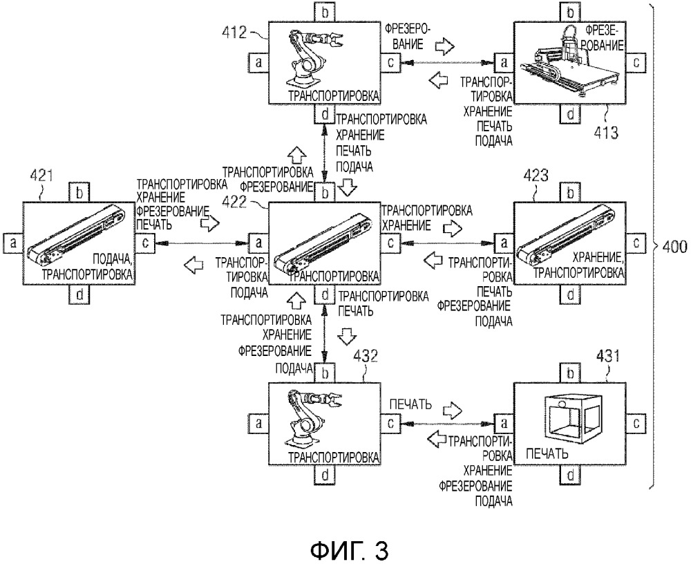 Способ планирования изготовления продукта и производственный модуль с информацией самоописания