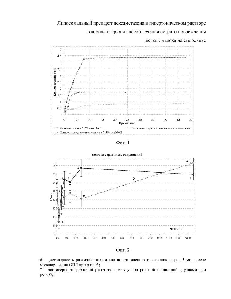 Липосомальный препарат дексаметазона в гипертоническом растворе хлорида натрия и способ лечения острого повреждения легких на его основе
