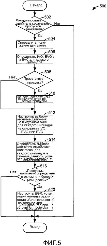 Способы и системы для определения пропусков зажигания двигателя