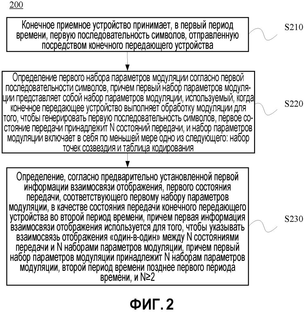 Способ, оборудование и устройство передачи информации