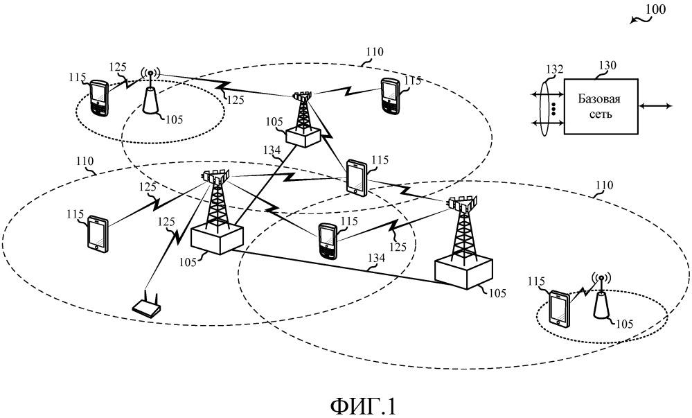 Беспроводная связь с обратной связью по нелицензируемому спектру