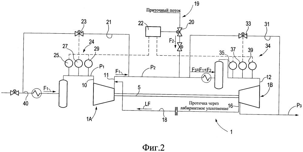 Способ и система для эксплуатации сдвоенного компрессора с приточным потоком