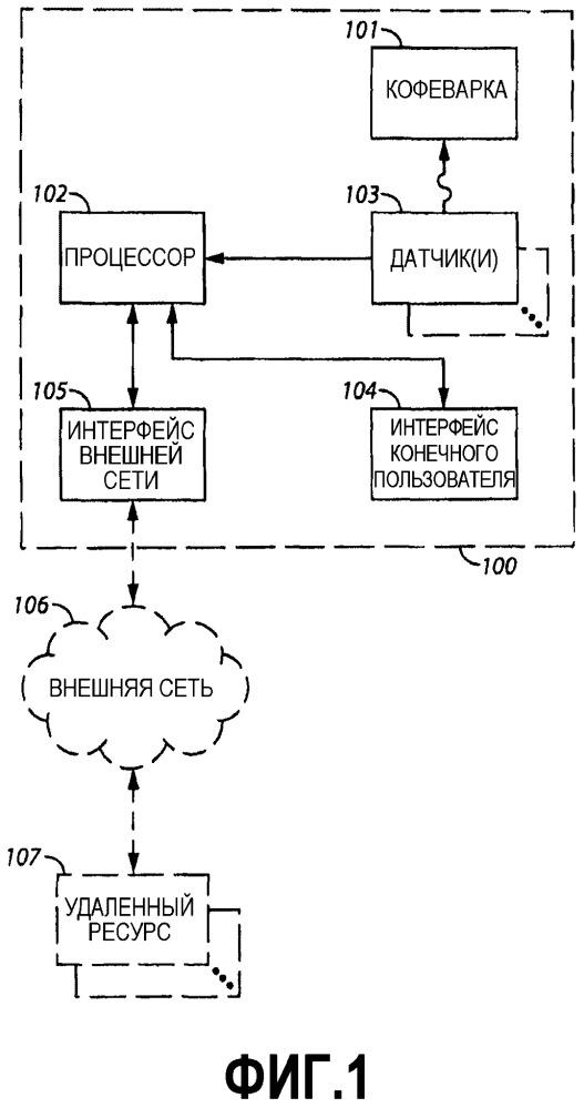 Кофеварка и соответствующие способ и устройство, основанные на использовании сети