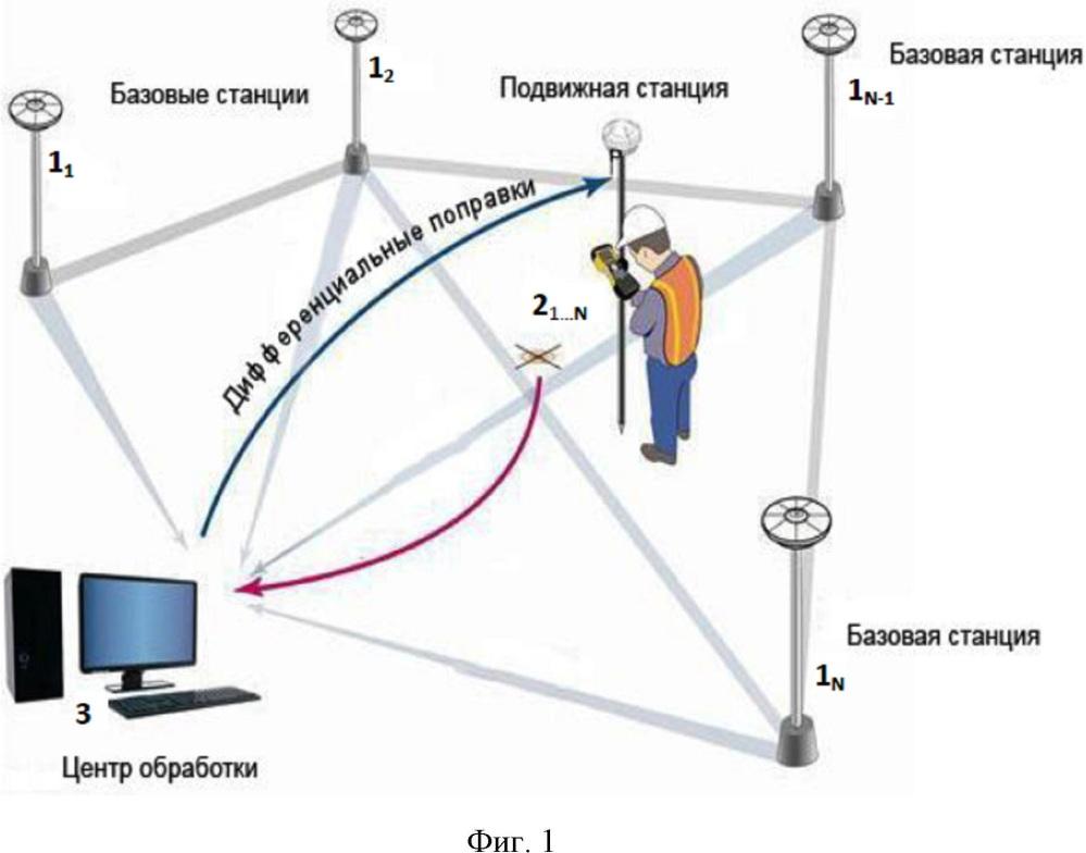 Национальная сеть высокоточного спутникового позиционирования