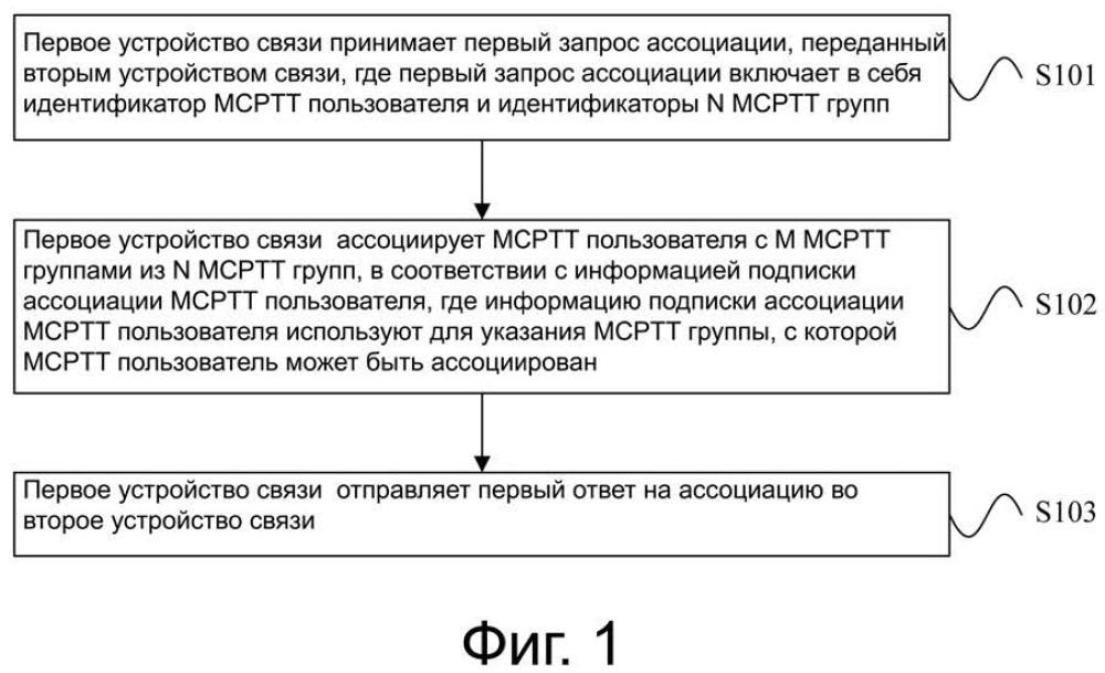 Способ и устройство для ассоциирования пользователя с группой