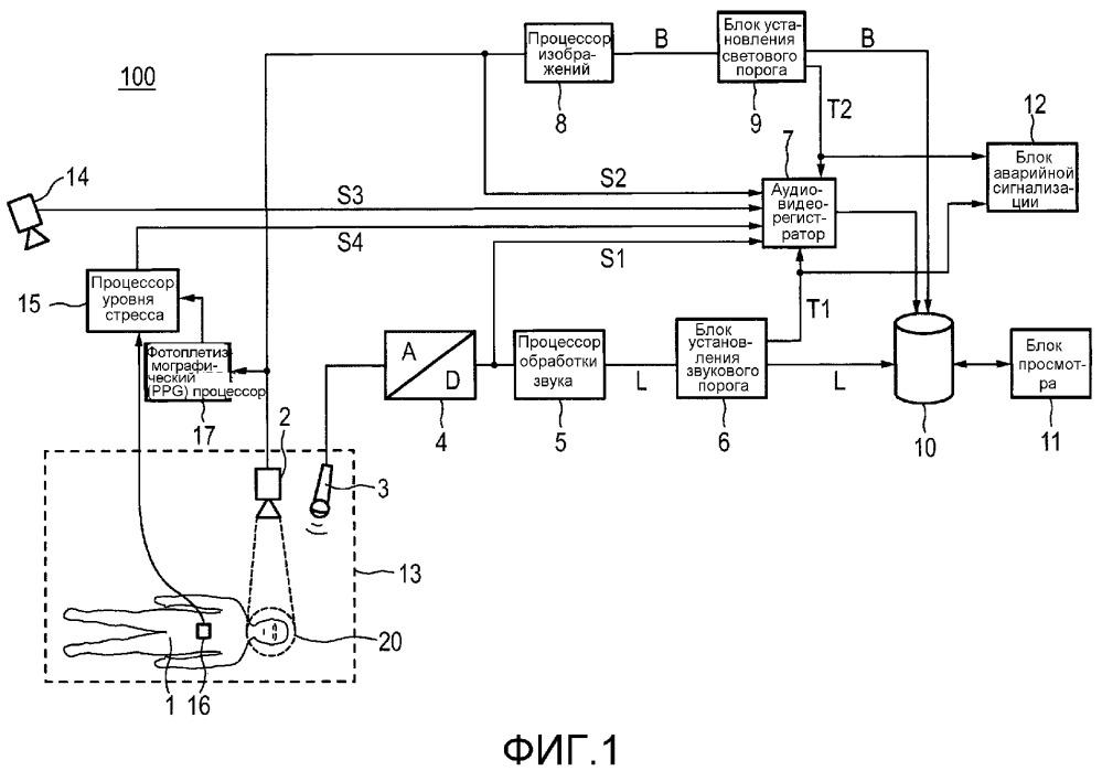 Система, способ и устройство для контроля влияния света и звука на человека
