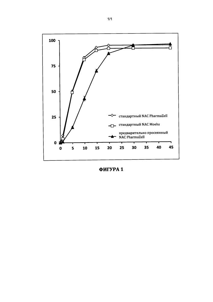 Фармацевтическая композиция для перорального применения, содержащая n-ацетилцистеин с маскированным вкусом