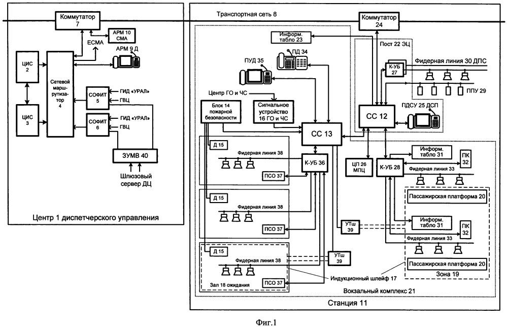 Централизованная интегрированная система информирования пассажиров, оповещения работающих на железнодорожных путях и станционной двухсторонней парковой связи