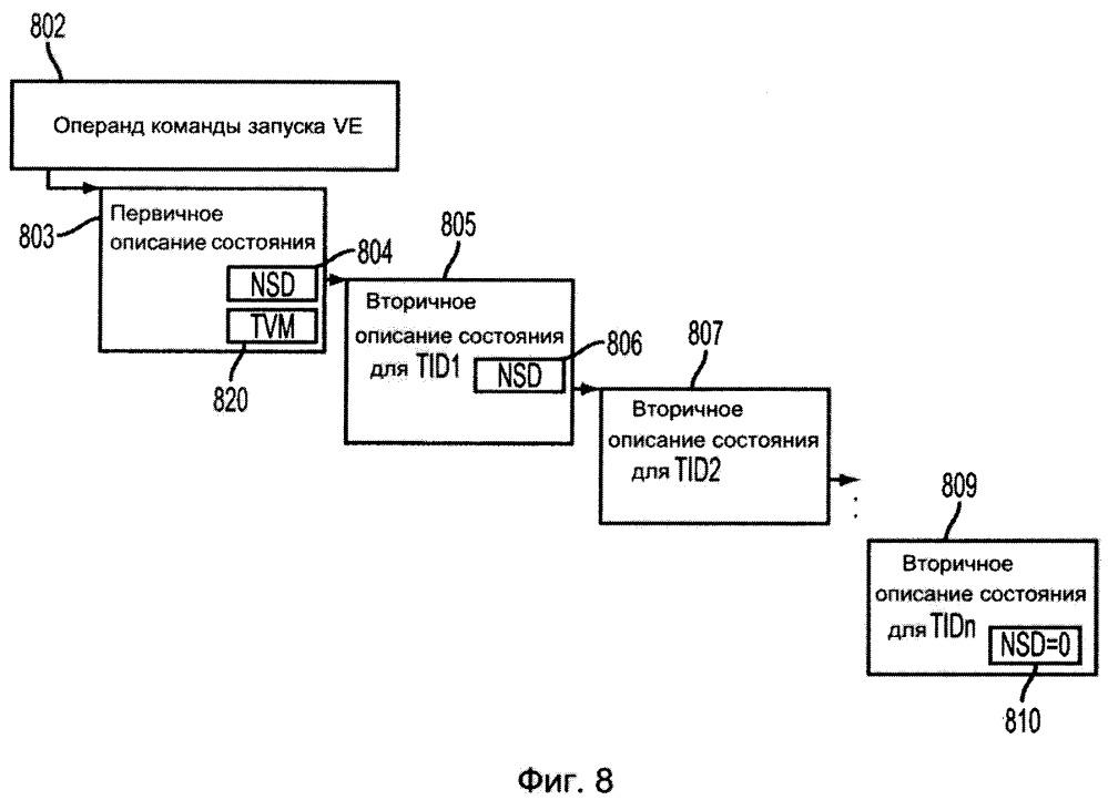 Команда запуска виртуального выполнения для диспетчеризации множественных потоков в компьютере