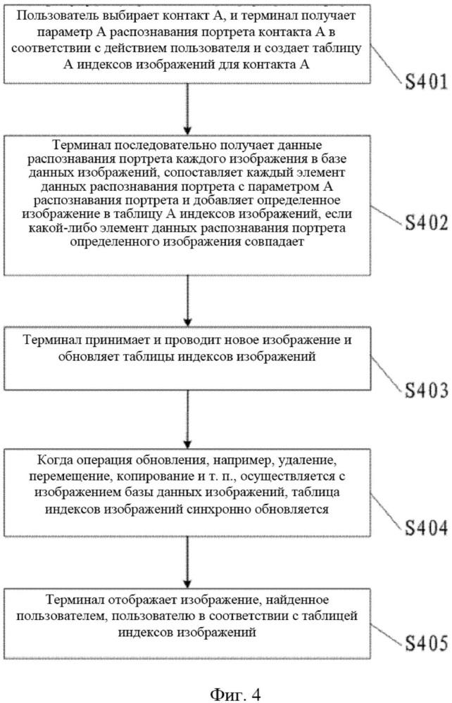 Способ и терминал сопоставления изображений по адресной книге