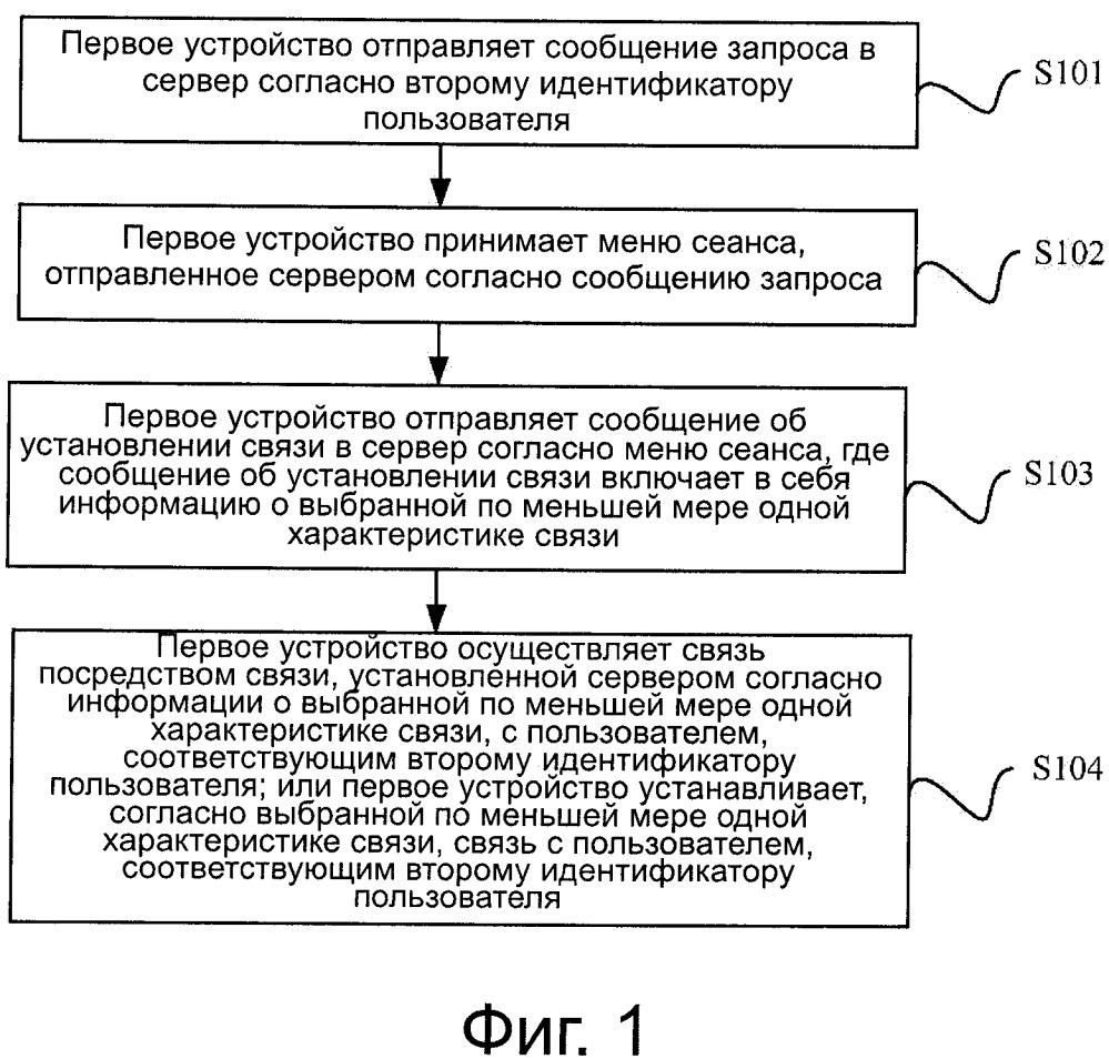 Способ установления связи, устройство и система