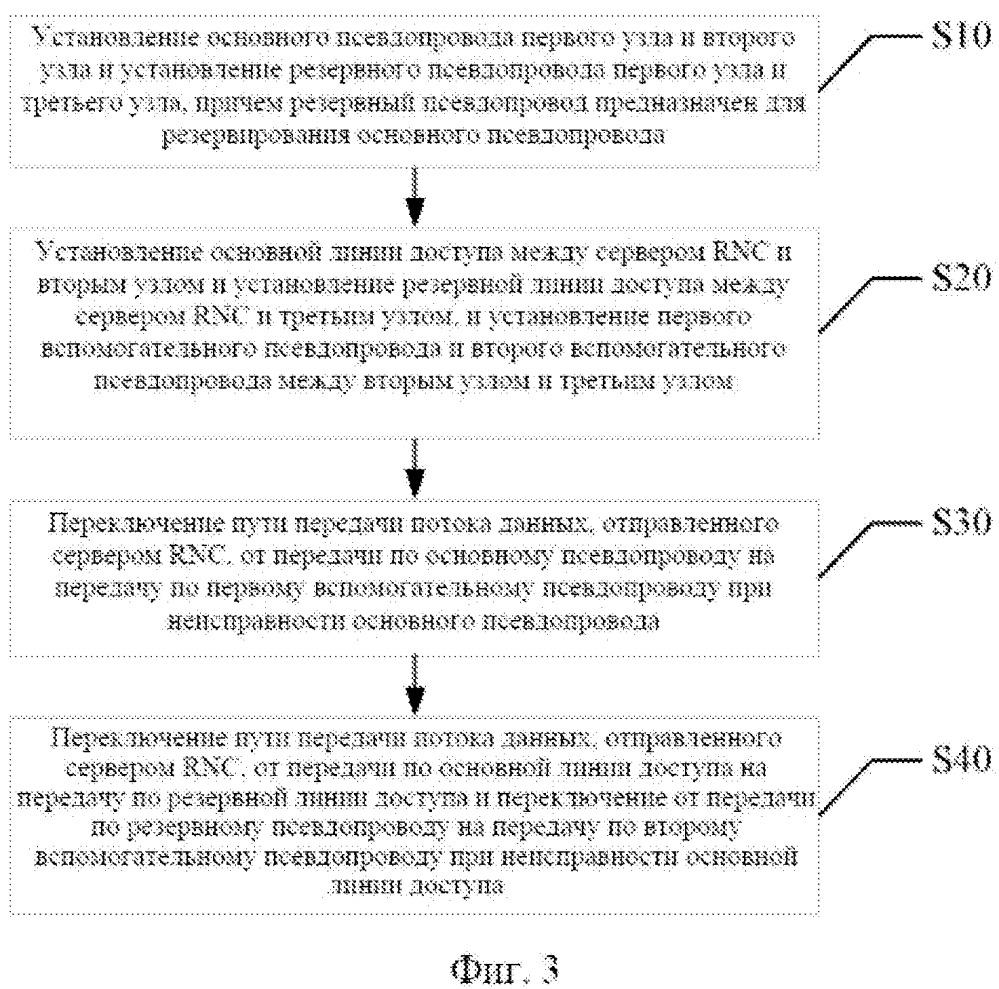 Способ и система для переключения на резерв с применением псевдопроводного (pw) двойного соединения