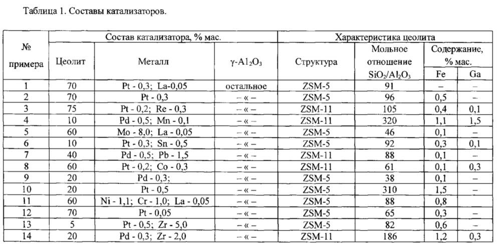 Катализатор для гидроизомеризации углеводородных фракций и способ его применения